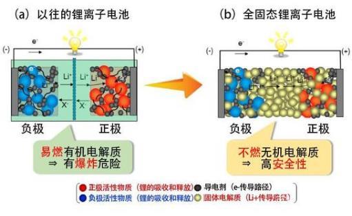 日本合成高成型性氯化物材料 實現新的高能量密度全固態電池