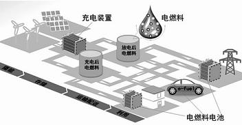 电燃料储能系统:充电快捷且灵活环保,有望实现广泛应用