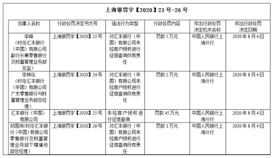 """匯豐銀行又""""犯事""""了:征信查詢存在違法行為被罰53萬元"""