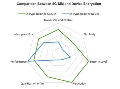 增强5G用户隐私安全的建议