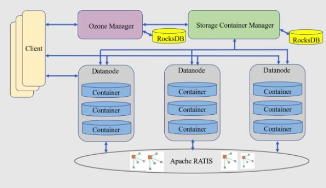 腾讯云主导Apache社区新一代分布式存储系统Ozone 1.0.0发布