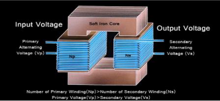 什么是降压变压器以及其内部工作原理