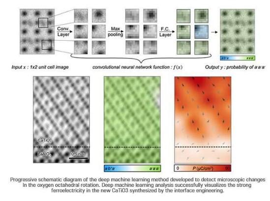 科学家使用AI技术制作存储新材料