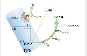 新发现!钛酸酯纳米管复合材料可增强氢的光催化作用