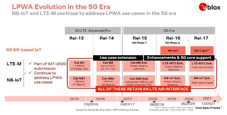 5G技术的发展:这是一场马拉松而不是冲刺