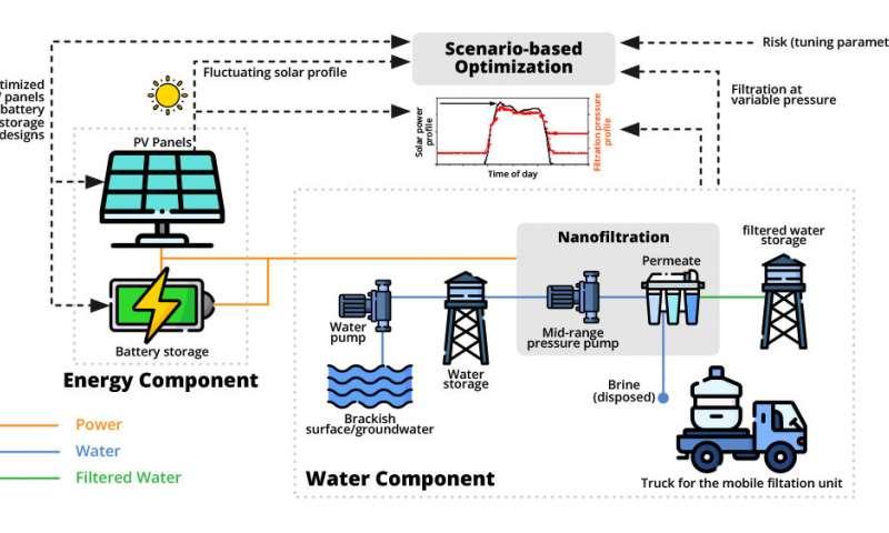 水能纳米电网为缺乏水电设施的农村社区提供了解决方案