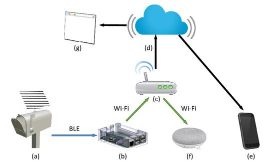 科学家研发一款由太阳能驱动的物联网邮箱,可以与智能设备相连!