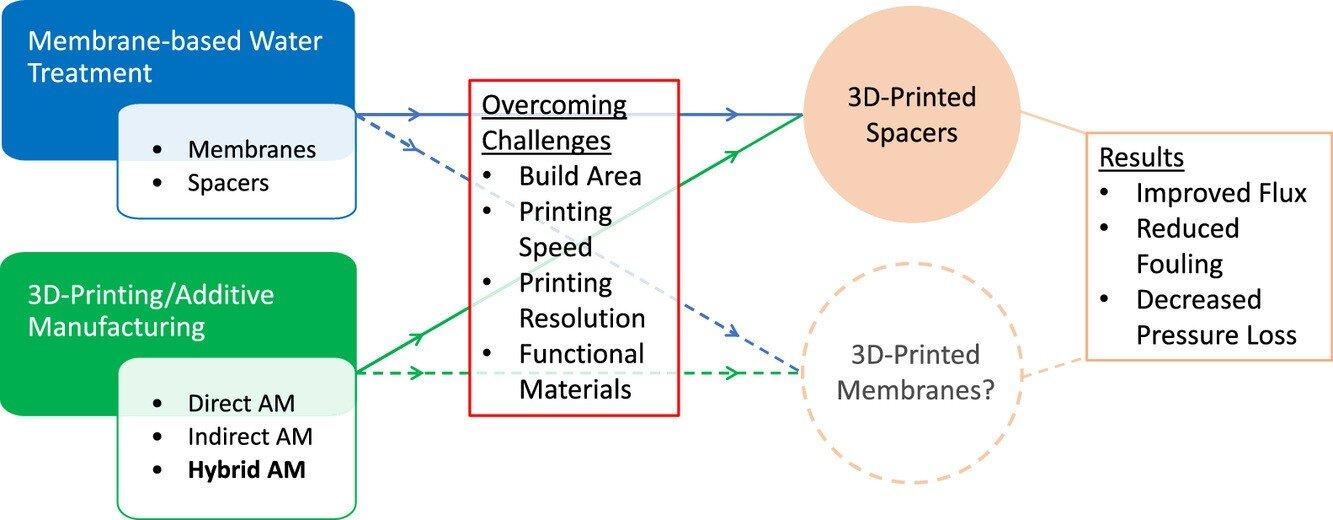 基于水处理制造出的3d打印垫片,对水处理行业有巨大作用