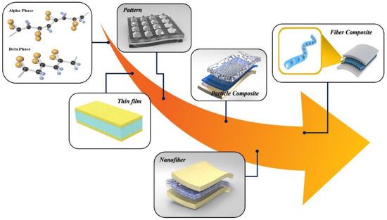 韩国研究团队研发新型自供电纳米发电机,可将机械能转化为电能