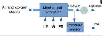 研究人员研发低成本机械呼吸机,可用于新冠肺炎患者的肺部监测!