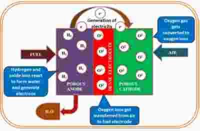 固体氧化物燃料电池材料综述:阴极、阳极和电解质