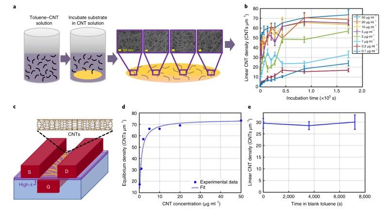 麻省理工学院的科学家在商用硅基芯片制造厂生产了碳纳米管场效应晶体管