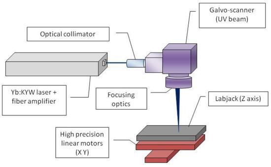 科研人员研发一种新型激光器,可用于太阳能电池的微加工
