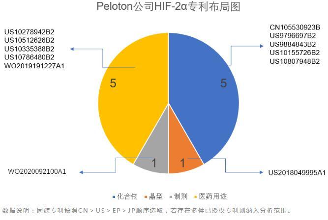 诺奖靶点HIF-2α的在研药物分子结构设计亮点与专利布局