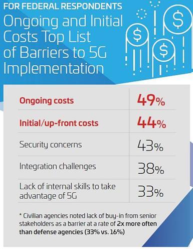 持续和初始成本是5G实施的首要障碍
