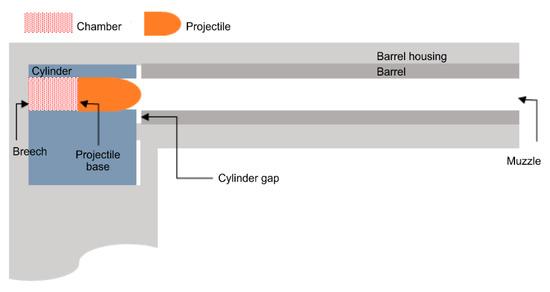 高温高压流体输送管道的数值模拟与设计