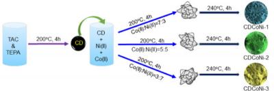 双金属纳米复合材料:快来看看我的析氢反应吧