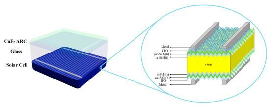 新研发的CaF2减反射薄膜,可用于优化太阳能组件的电性能!