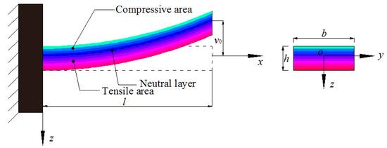 新研发的压电聚合物薄膜(PVDF),可大幅度提高振动悬臂的机械性能!