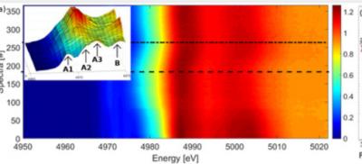 研究人员用x射线吸收光谱法,探讨出TiO2的成膜机理!