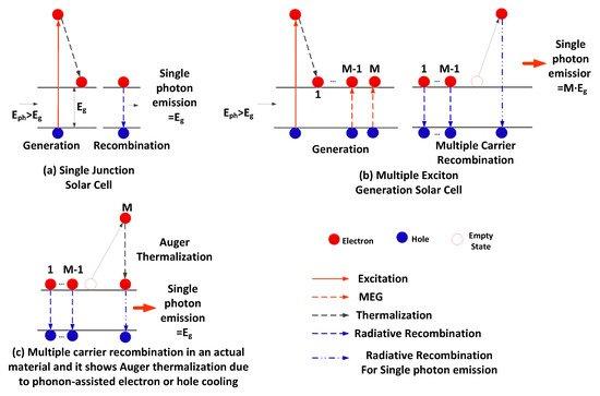 科学家利用多个激子研制出新一代太阳能电池!