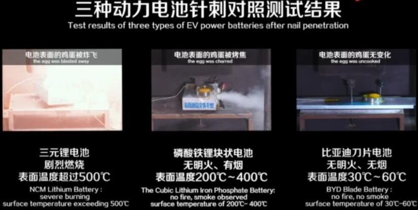 刀片电池的技术创新是什么?比亚迪有什么优势?