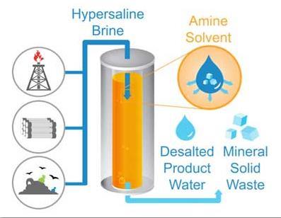 新的海水淡化方法:与热蒸发盐水相比可节省75%的能量