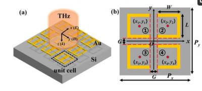 新研发的THz超材料,为太赫兹波光电子事业打开了大门!