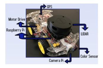 研究人员使用低成本自动驾驶汽车原型进行了无人驾驶实验