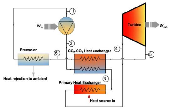 新研发的超临界微轴流式涡轮机,可实现更好的传热控制!