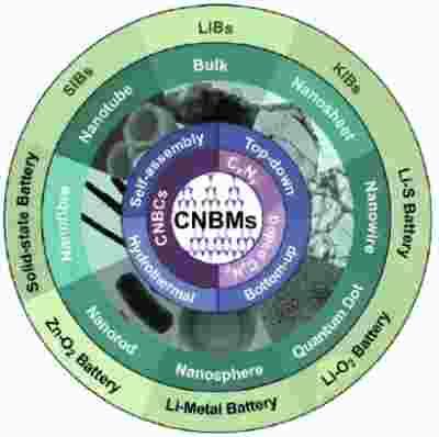 科学家对可储能的氮化碳基材料展开综述