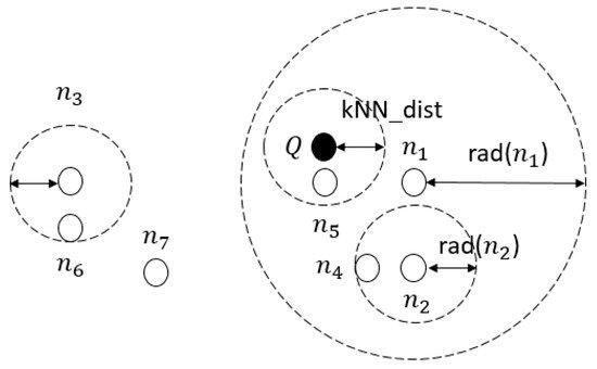研究人员新推出k-最近邻(kNN)分类法,可快速进行恶意软件检测!