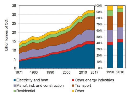 智能电网的崛起,可促进PV和电力运输等可再生能源的快速发展!