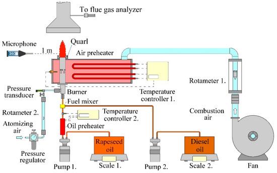 研究人员利用旋流燃烧器进行燃烧试验,得出重要结论!