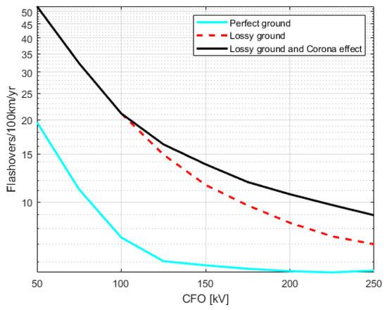 研究发现,电晕放电会对架空配电线路的防雷性能造成影响!
