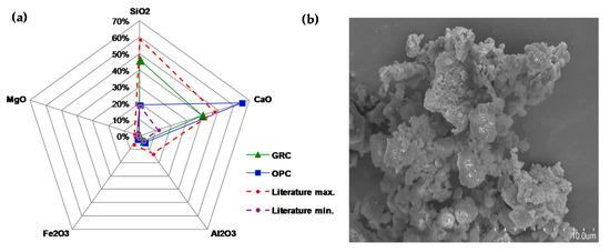 新研究发现,再生骨料混凝土混合物比常规混凝土更节能!