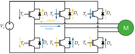 基于SVPWM的汽车电力驱动器,可有效降低汽车的能源消耗!