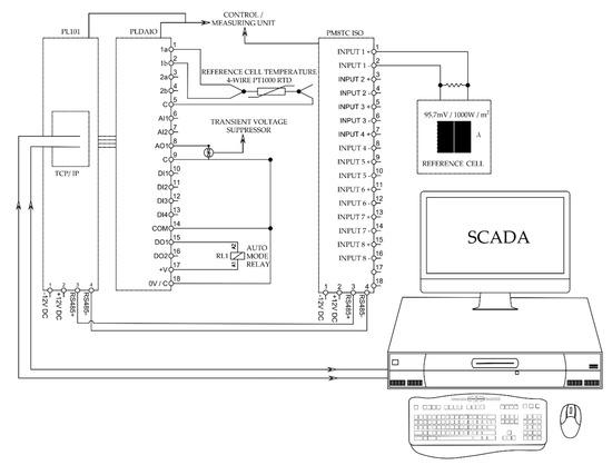 科学家研发了一种自主动态适应性系统,可用于监控太阳模拟器!