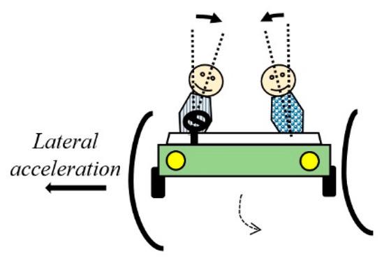 搭载Fuzzy-PID控制器的自动驾驶汽车,可有效降低晕车指数!
