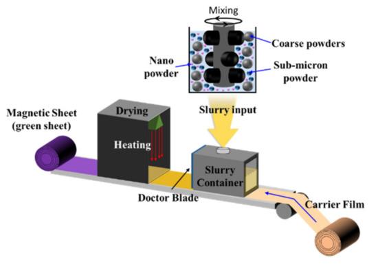通过硅烷处理的纳米铁,可有效改善薄膜电感器的电磁性能!
