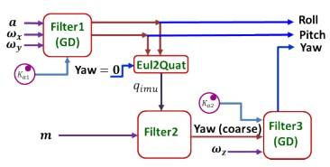 一种定向滤波器可以减小可穿戴设备受到的外部加速度和磁干扰