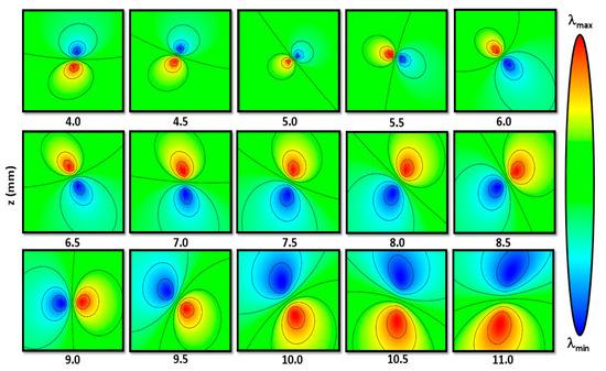 科学家发现一种超短涡旋脉冲,可在空间中对光进行多维结构化控制!