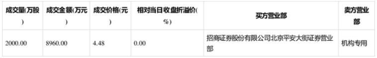 洛阳钼业大宗交易成交8960万元,成交量2000万股