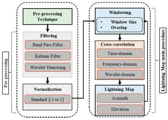 新型高频宽带干涉仪,可用来精准预判雷击的时间和位置!