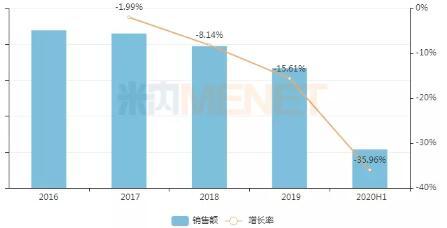 华东医药注射用泮托拉唑钠通过一致性评价,年销售额超60亿