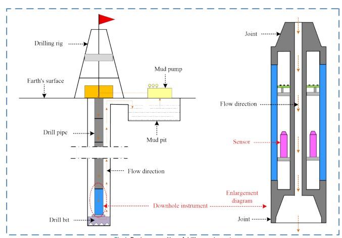 一种新型摩擦电纳米发电机可以采集振动能量和测量井下振动频率