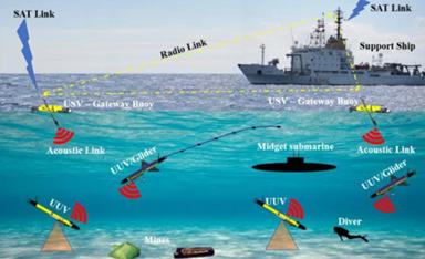 当传感器运用在海洋机器人中时,可以更好的监视水下的空间!