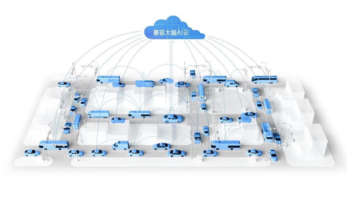 中国电信与蘑菇车联建立新兴产业与通信领域协同发展的新模式