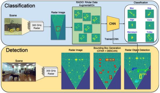 科学家提出一种雷达数据增强技术,能有效提高雷达系统的识别性能!