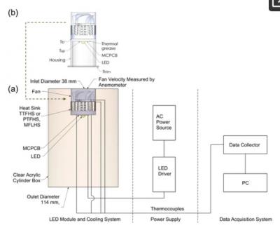 新型激光熔炼散热器,可有效解决LED照明的散热问题!